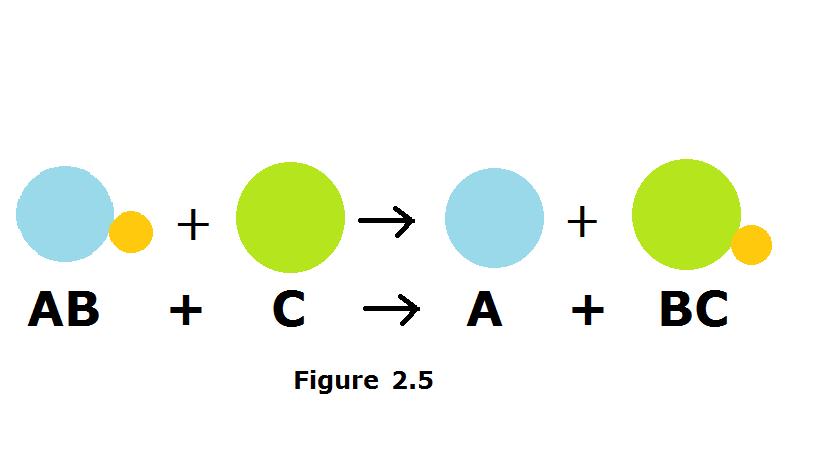 Mdhssch3u Single Displacement Reactions